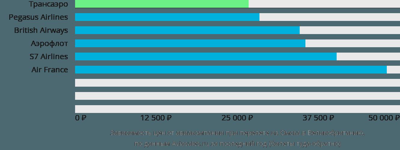 Динамика цен в зависимости от авиакомпании, совершающей перелёт из Омска в Великобританию