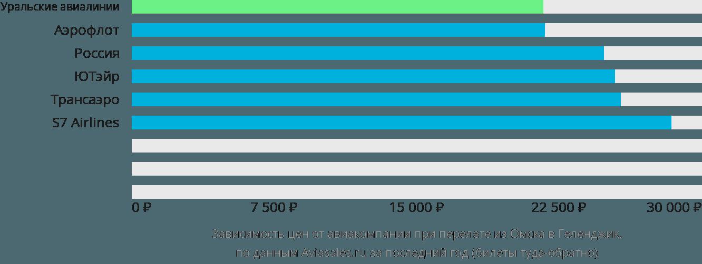 Динамика цен в зависимости от авиакомпании, совершающей перелет из Омска в Геленджик
