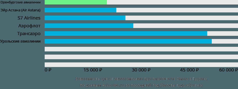 Динамика цен в зависимости от авиакомпании, совершающей перелет из Омска в Грузию
