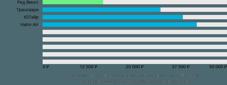Динамика цен в зависимости от авиакомпании, совершающей перелет из Омска в Грозный