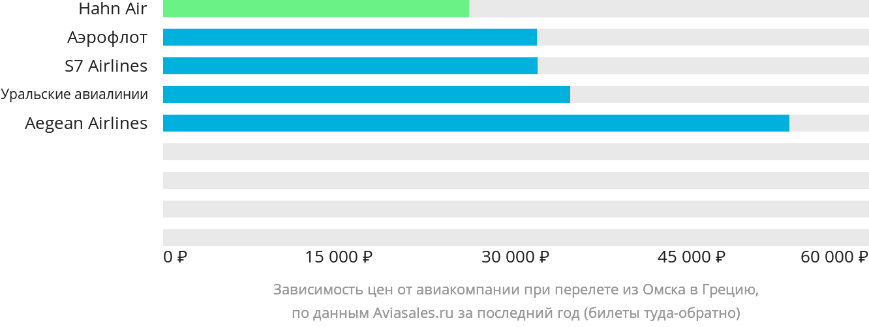 Динамика цен в зависимости от авиакомпании, совершающей перелет из Омска в Грецию