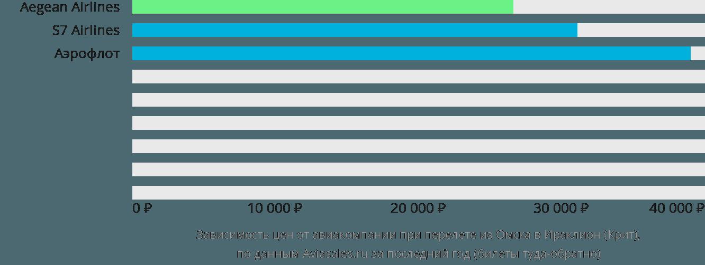Динамика цен в зависимости от авиакомпании, совершающей перелет из Омска в Ираклион (Крит)