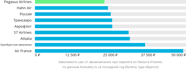 Динамика цен в зависимости от авиакомпании, совершающей перелет из Омска в Италию
