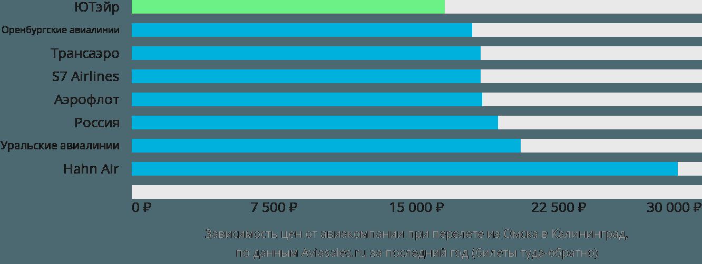 Динамика цен в зависимости от авиакомпании, совершающей перелет из Омска в Калининград