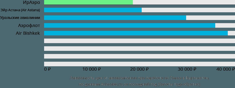 Динамика цен в зависимости от авиакомпании, совершающей перелет из Омска в Кыргызстан