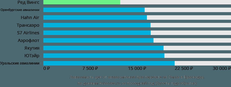 Динамика цен в зависимости от авиакомпании, совершающей перелет из Омска в Краснодар