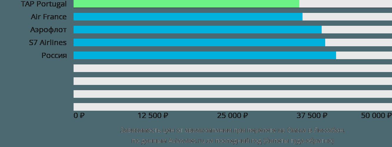 Динамика цен в зависимости от авиакомпании, совершающей перелет из Омска в Лиссабон