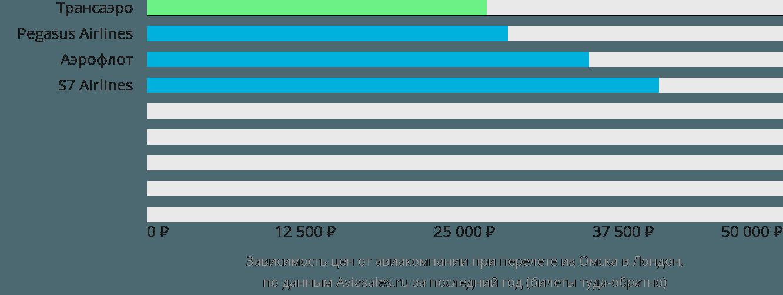 Динамика цен в зависимости от авиакомпании, совершающей перелет из Омска в Лондон