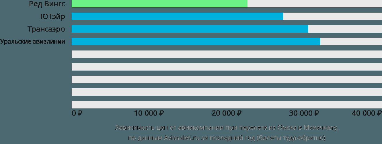 Динамика цен в зависимости от авиакомпании, совершающей перелет из Омска в Махачкалу