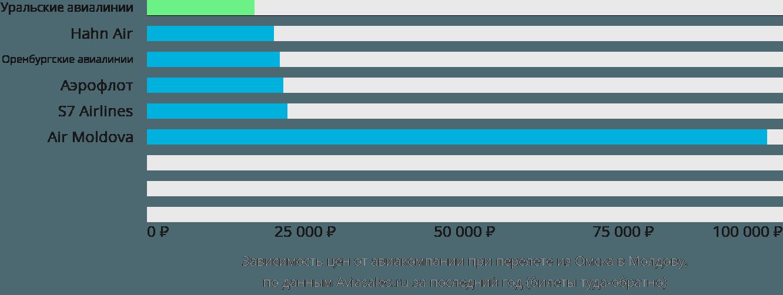 Динамика цен в зависимости от авиакомпании, совершающей перелет из Омска в Молдову