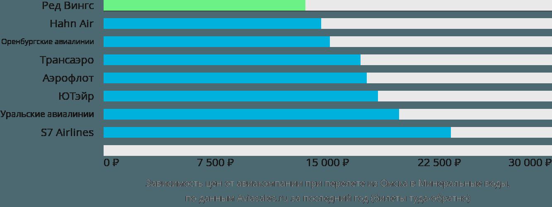 Динамика цен в зависимости от авиакомпании, совершающей перелет из Омска в Минеральные воды