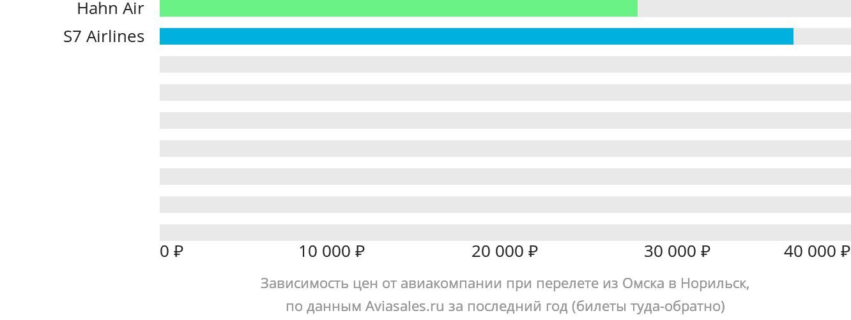 Динамика цен в зависимости от авиакомпании, совершающей перелет из Омска в Норильск