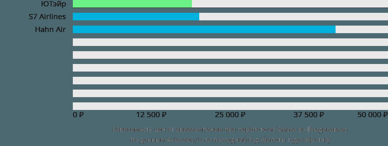 Динамика цен в зависимости от авиакомпании, совершающей перелет из Омска во Владикавказ