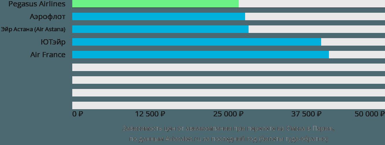 Динамика цен в зависимости от авиакомпании, совершающей перелет из Омска в Париж