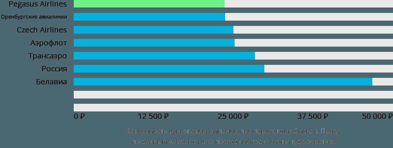 Динамика цен в зависимости от авиакомпании, совершающей перелет из Омска в Прагу