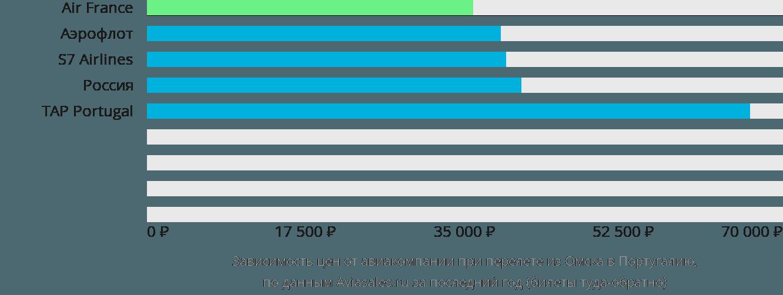 Динамика цен в зависимости от авиакомпании, совершающей перелет из Омска в Португалию