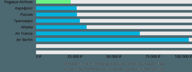 Динамика цен в зависимости от авиакомпании, совершающей перелет из Омска в Рим