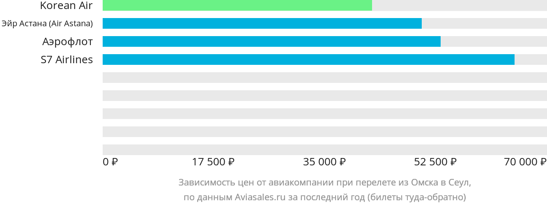 Динамика цен в зависимости от авиакомпании, совершающей перелет из Омска в Сеул