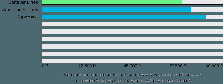 Динамика цен в зависимости от авиакомпании, совершающей перелет из Омска в Сан-Франциско