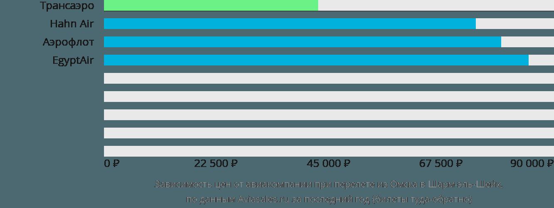 Динамика цен в зависимости от авиакомпании, совершающей перелет из Омска в Шарм-эль-Шейх