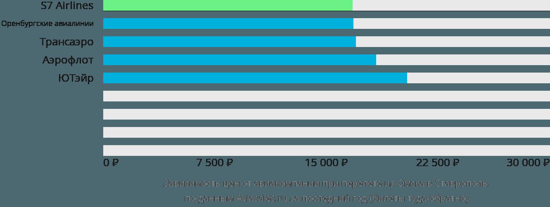 Динамика цен в зависимости от авиакомпании, совершающей перелет из Омска в Ставрополь