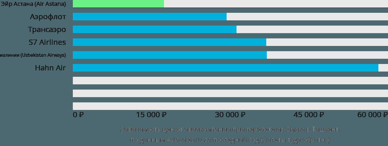 Динамика цен в зависимости от авиакомпании, совершающей перелет из Омска в Ташкент