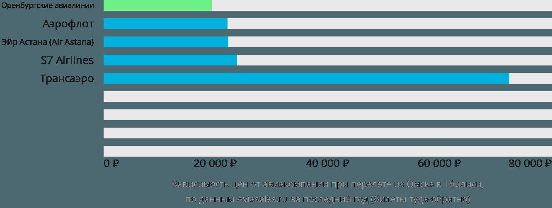 Динамика цен в зависимости от авиакомпании, совершающей перелет из Омска в Тбилиси