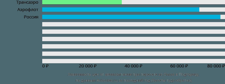 Динамика цен в зависимости от авиакомпании, совершающей перелет из Омска в Подгорицу