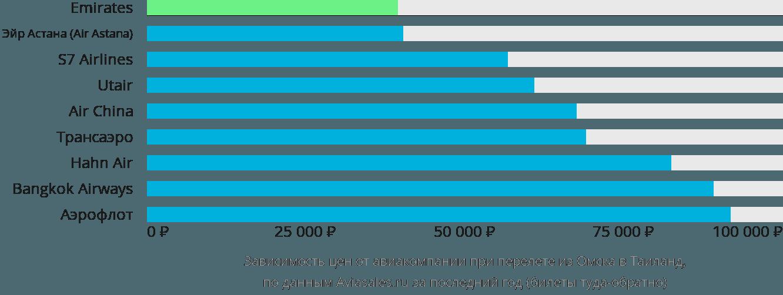 Динамика цен в зависимости от авиакомпании, совершающей перелет из Омска в Таиланд