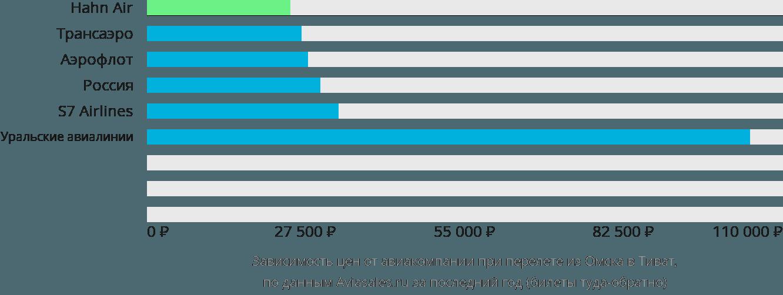 Динамика цен в зависимости от авиакомпании, совершающей перелет из Омска в Тиват