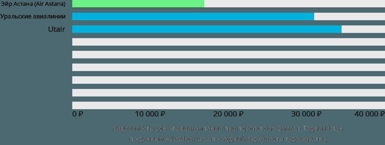 Динамика цен в зависимости от авиакомпании, совершающей перелет из Омска в Таджикистан