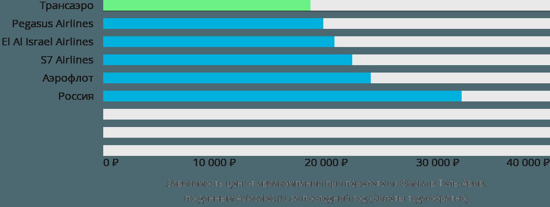 Динамика цен в зависимости от авиакомпании, совершающей перелет из Омска в Тель-Авив