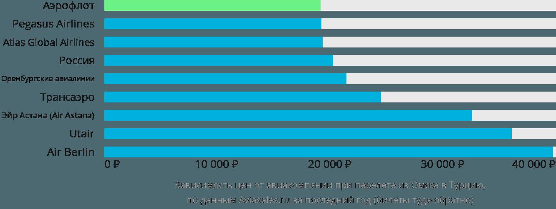 Динамика цен в зависимости от авиакомпании, совершающей перелет из Омска в Турцию