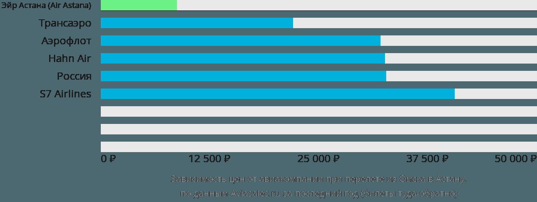 Динамика цен в зависимости от авиакомпании, совершающей перелет из Омска в Астану