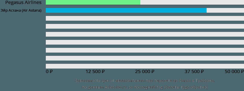Динамика цен в зависимости от авиакомпании, совершающей перелет из Омска в Трабзона
