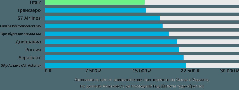Динамика цен в зависимости от авиакомпании, совершающей перелёт из Омска в Украину