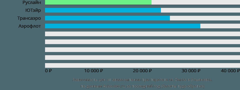 Динамика цен в зависимости от авиакомпании, совершающей перелет из Омска в Ульяновск