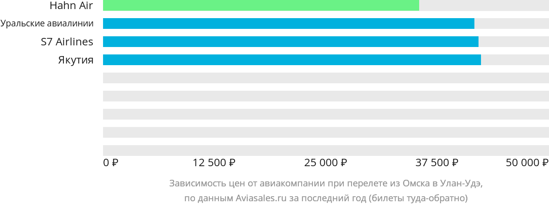Динамика цен в зависимости от авиакомпании, совершающей перелет из Омска в Улан-Удэ