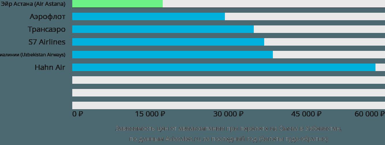 Динамика цен в зависимости от авиакомпании, совершающей перелет из Омска в Узбекистан