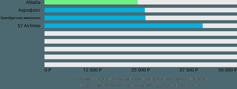 Динамика цен в зависимости от авиакомпании, совершающей перелет из Омска в Венецию