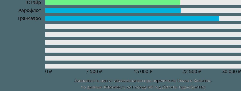 Динамика цен в зависимости от авиакомпании, совершающей перелет из Омска в Вильнюс