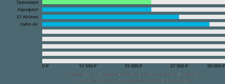 Динамика цен в зависимости от авиакомпании, совершающей перелет из Омска во Владивосток