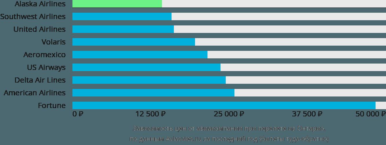 Динамика цен в зависимости от авиакомпании, совершающей перелет из Онтарио