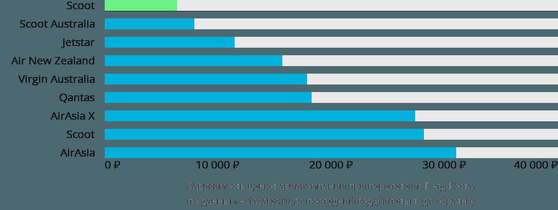 Динамика цен в зависимости от авиакомпании, совершающей перелет из Голд Коуста