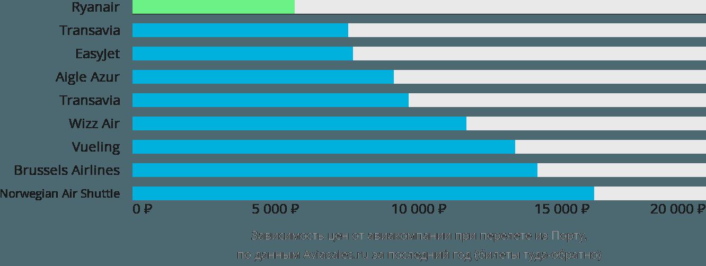 Динамика цен в зависимости от авиакомпании, совершающей перелет из Порту