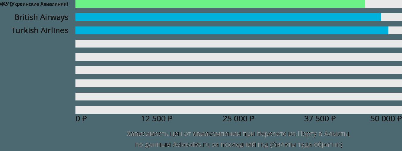 Динамика цен в зависимости от авиакомпании, совершающей перелет из Порту в Алматы