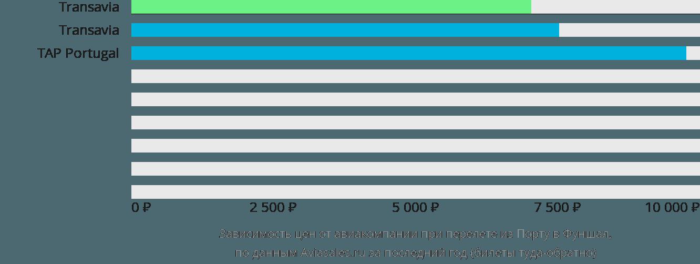 Динамика цен в зависимости от авиакомпании, совершающей перелет из Порту в Фуншал