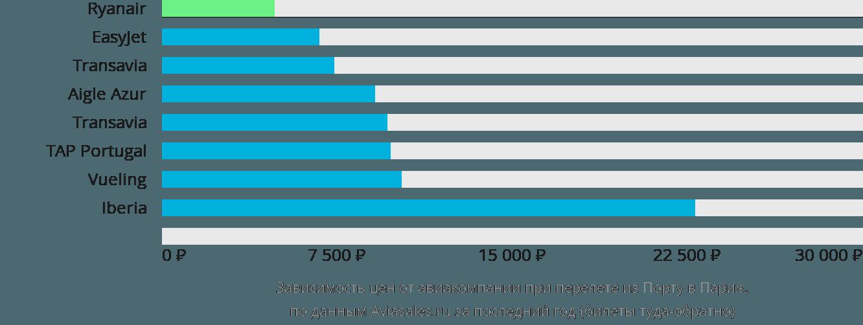 Динамика цен в зависимости от авиакомпании, совершающей перелет из Порту в Париж