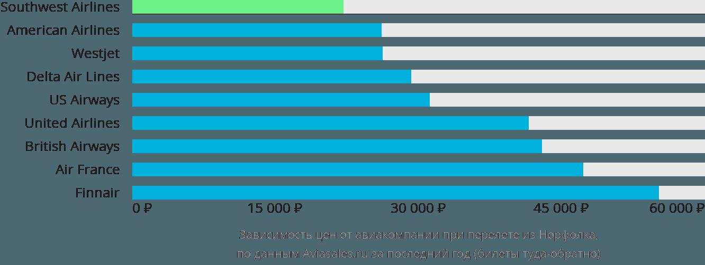 Динамика цен в зависимости от авиакомпании, совершающей перелет из Норфолка