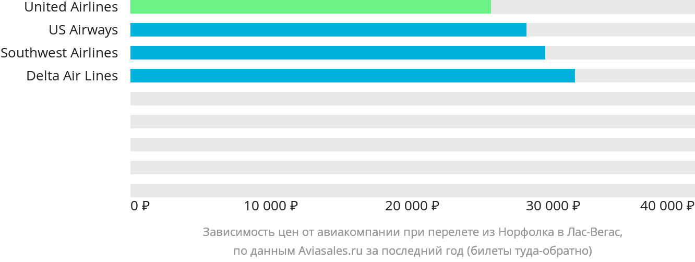 Динамика цен в зависимости от авиакомпании, совершающей перелет из Норфолка в Лас-Вегас